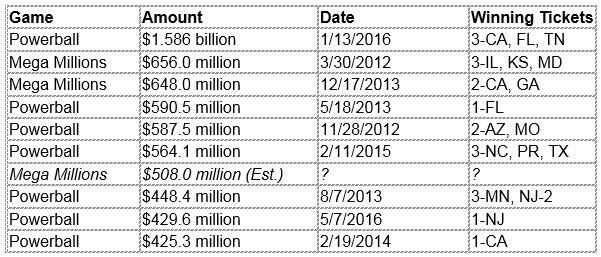 With no jackpot winner, Mega Millions rolls to $508 million